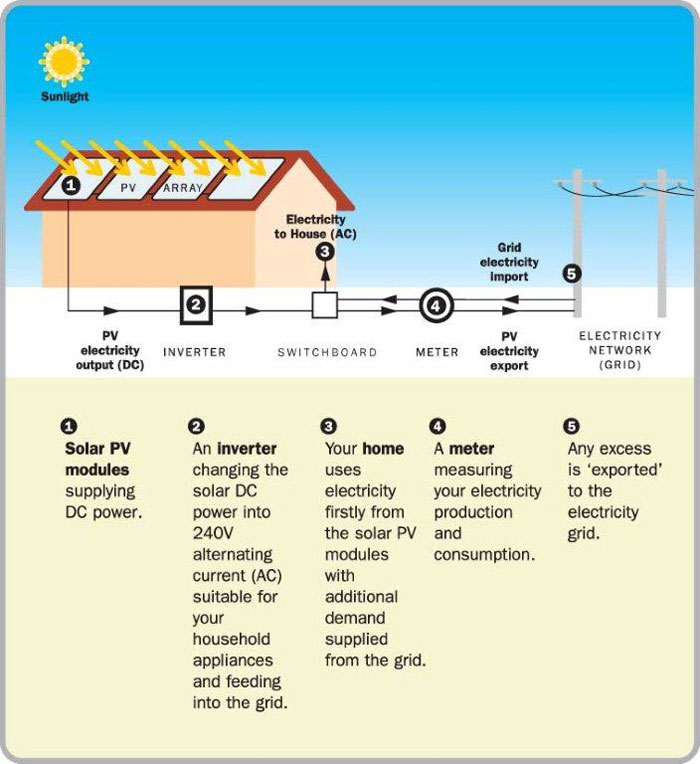 How Solar Works - gris Connect Solar Power